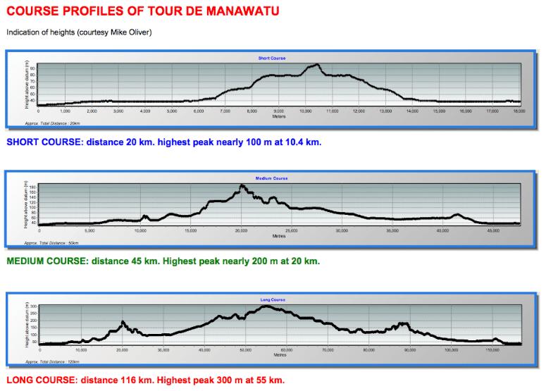 Tour de Manawatu-profile